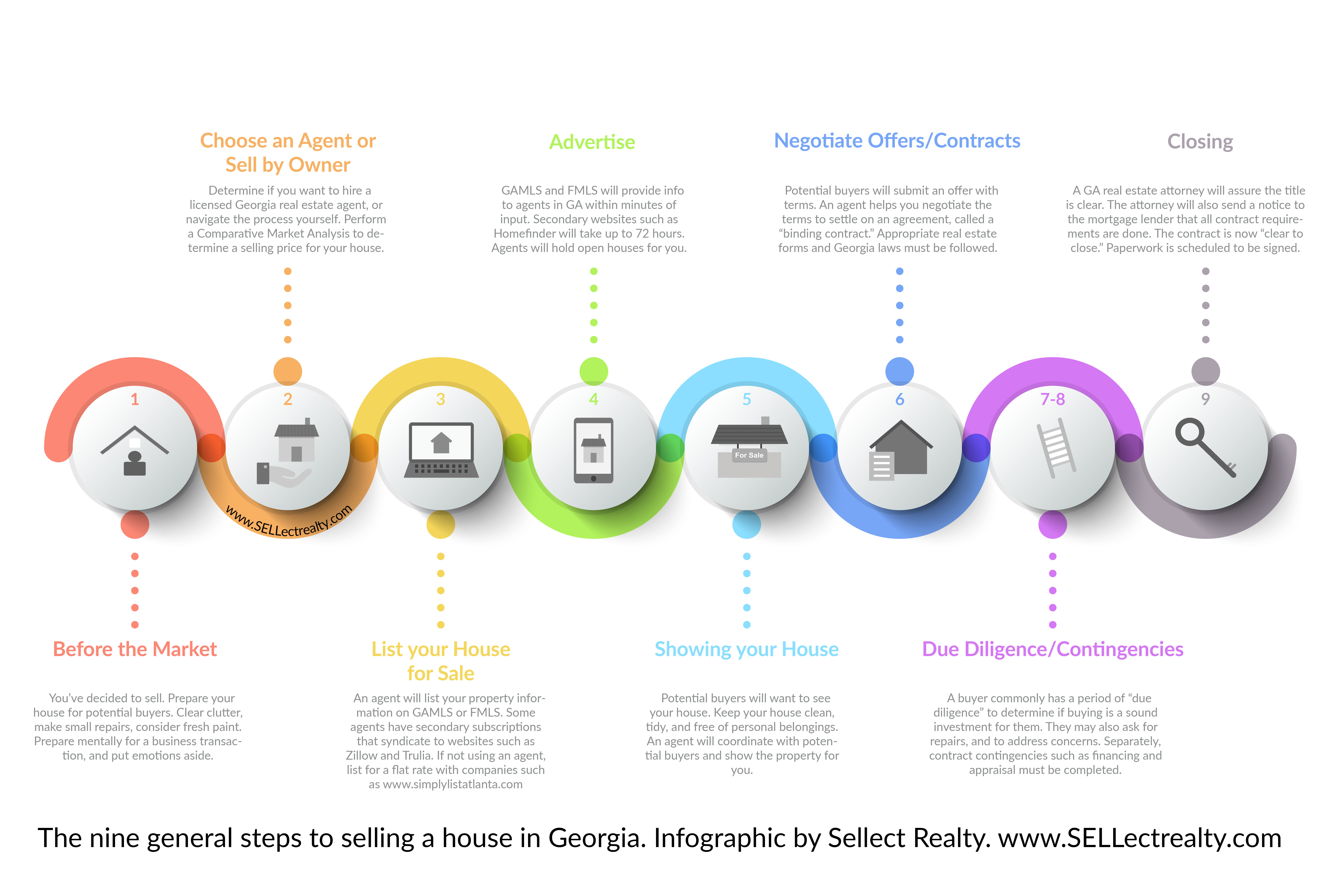 Infographic of the nine general steps to selling a house in Georgia with or without the Georgia MLS