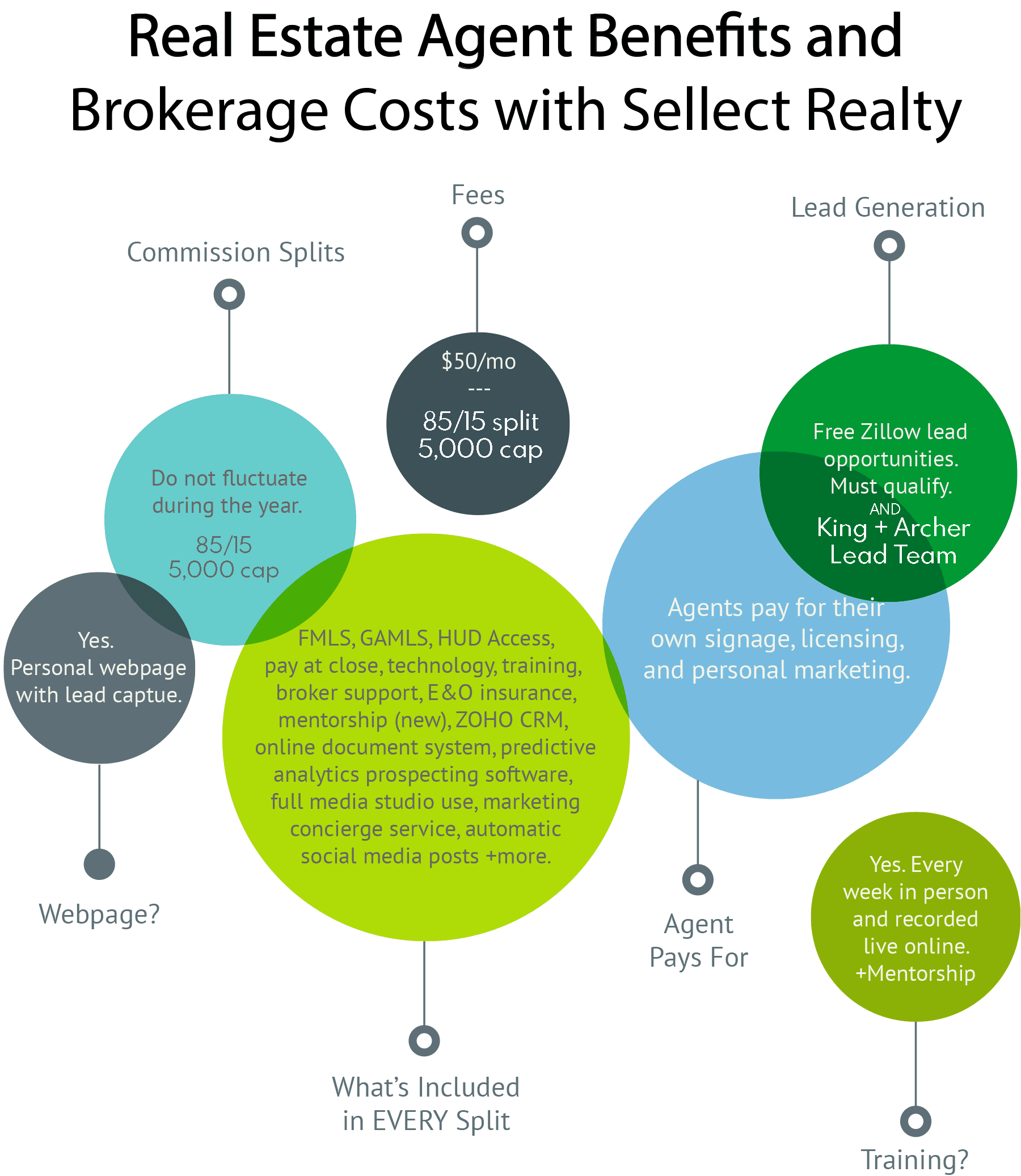 Sellect Realty Commission Split